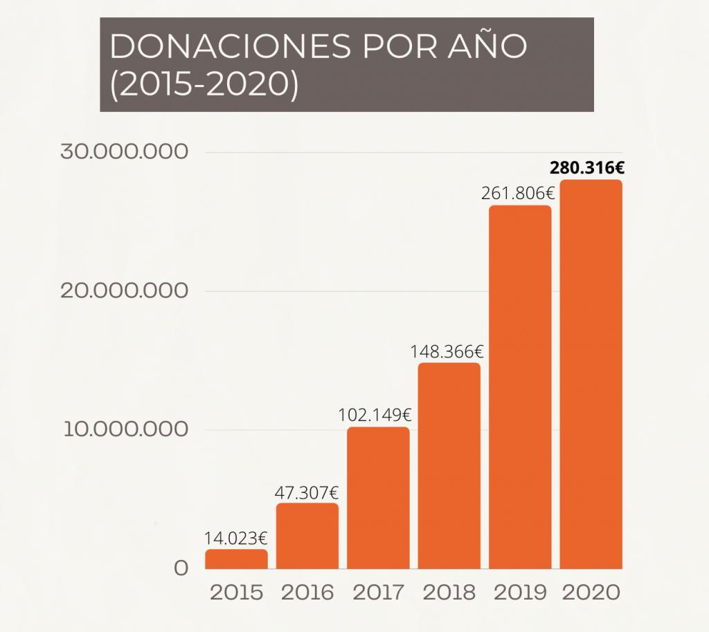 Transparencia. donaciones por año