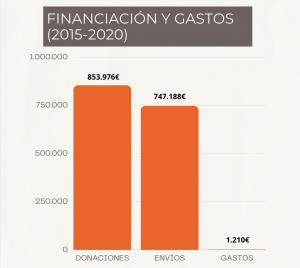 Transparencia. Financiación y gastos
