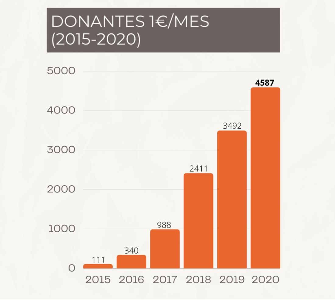 Donantes 1€ al mes. Solidarios sin Fronteras